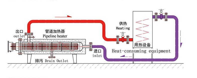 管道加热器